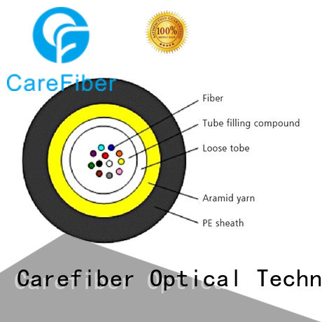 blown fibre cable gcyfy for communication Carefiber